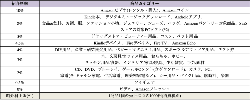 Amazonアフィリエイトの紹介料