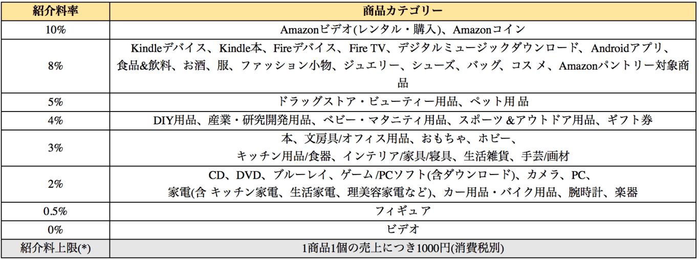 Amazonアフィリエイト 紹介料