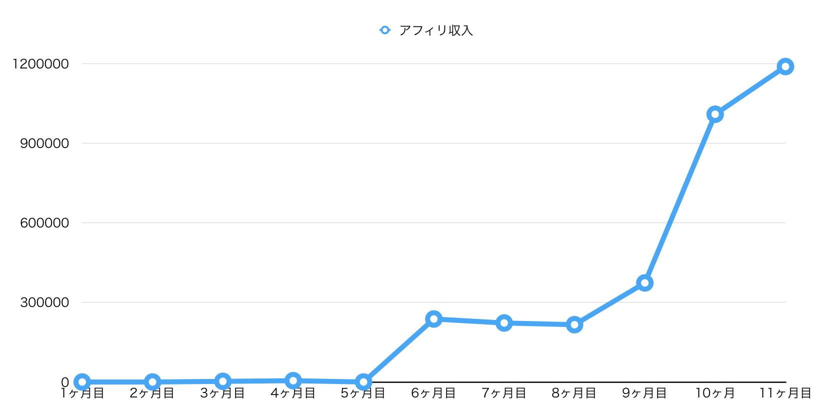 成果のグラフ