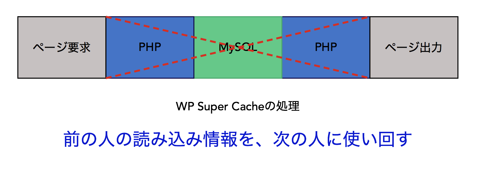 WP Super Cacheの処理