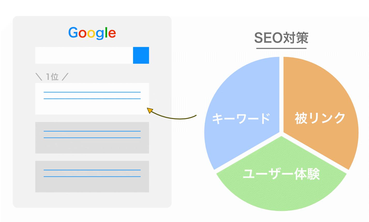 SEO対策の図