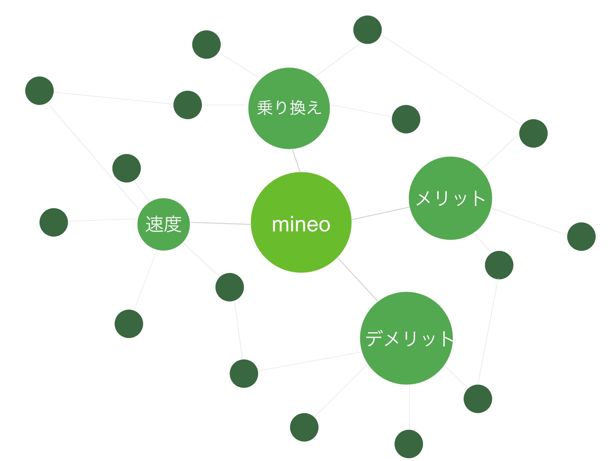 mineoサイトマップ