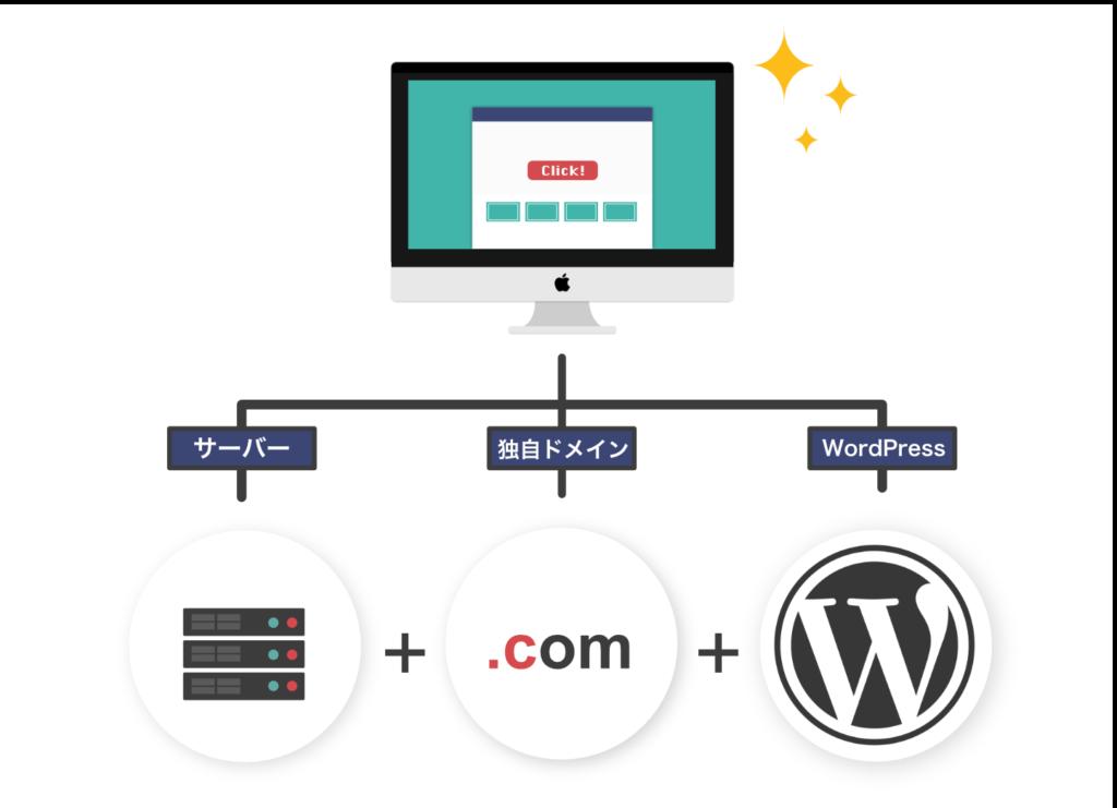 WEBサイトの作り方