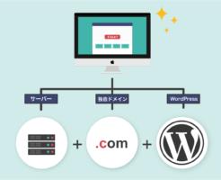 サイトの作り方